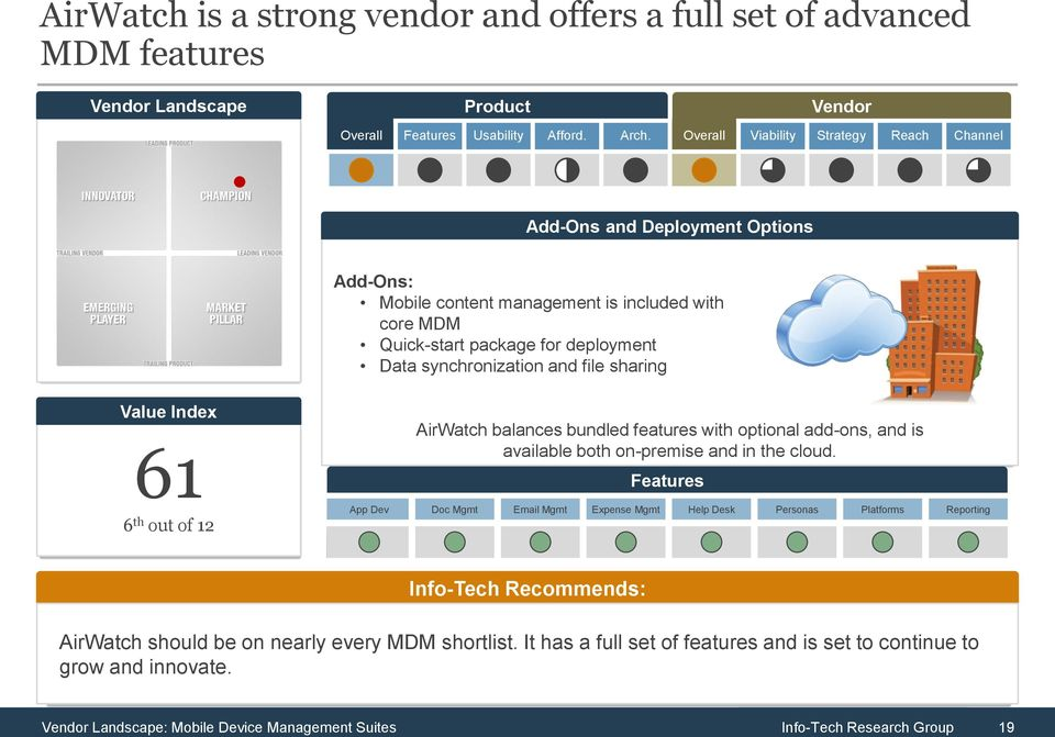 synchronization and file sharing Value Index 61 6 th out of 12 AirWatch balances bundled features with optional add-ons, and is available both on-premise and in the cloud.