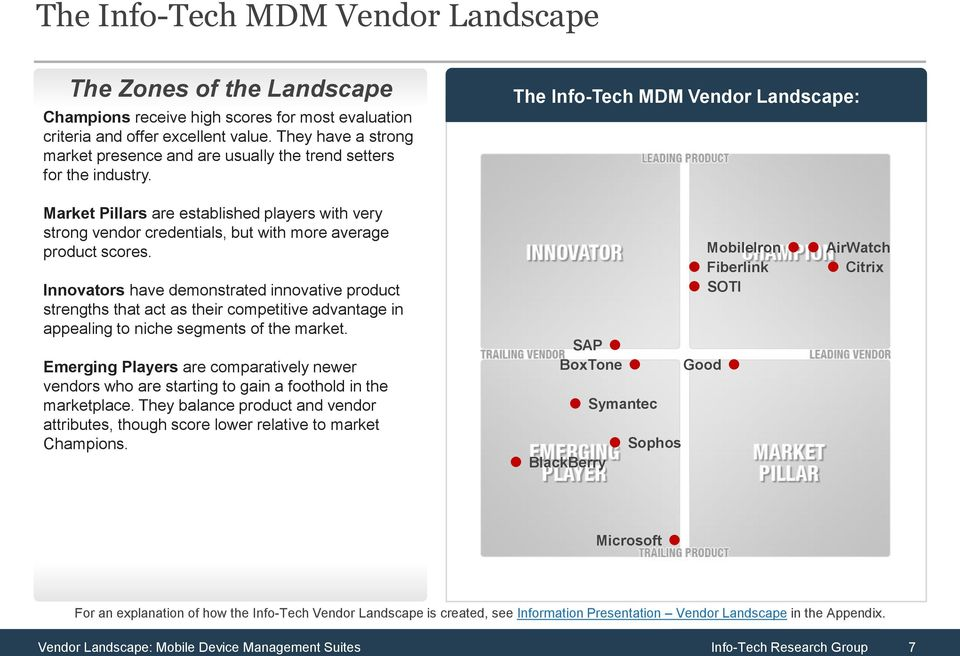 The Info-Tech MDM Vendor Landscape: Market Pillars are established players with very strong vendor credentials, but with more average product scores.