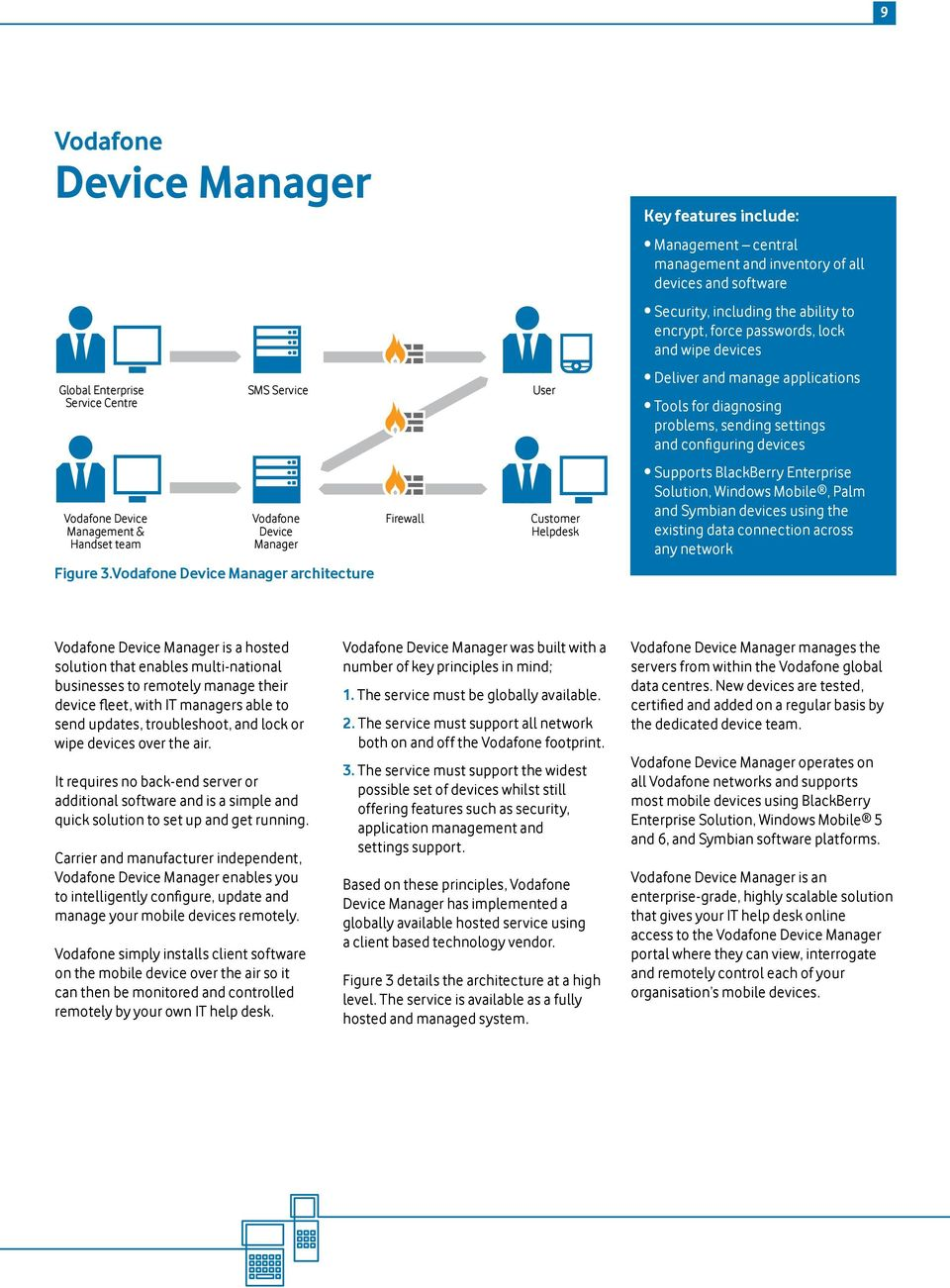 team Vodafone Device Manager Firewall Customer Helpdesk Supports BlackBerry Enterprise Solution, Windows Mobile, Palm and Symbian devices using the existing data connection across any network Figure