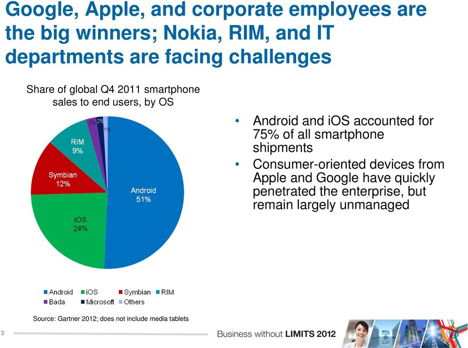 75% of all smartphone shipments Consumer-oriented devices from Apple and Google have quickly