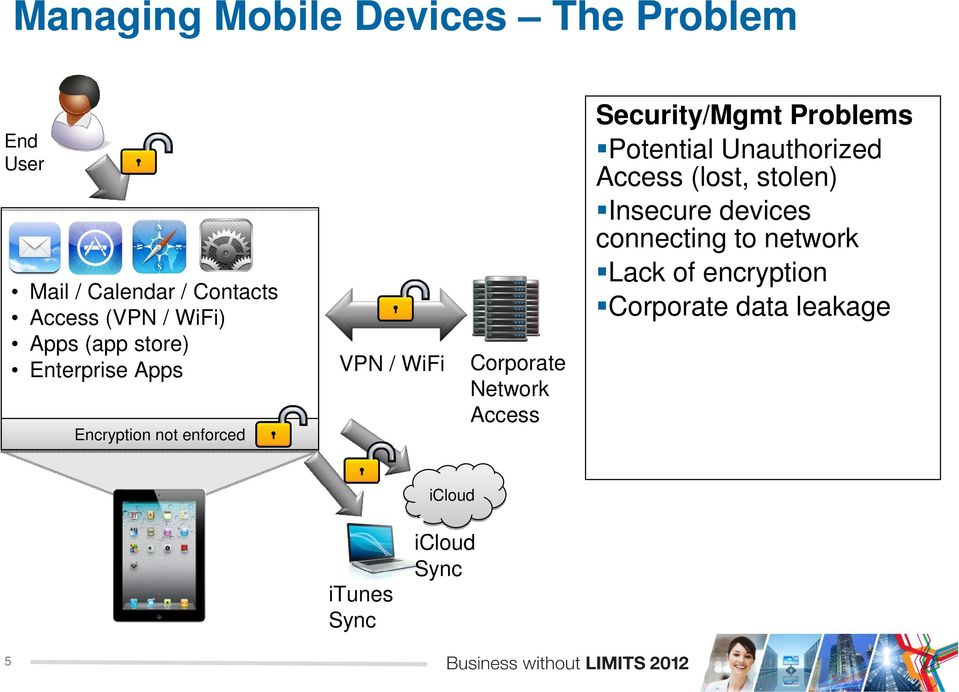 Access Security/Mgmt Problems Potential Unauthorized Access (lost, stolen) Insecure devices