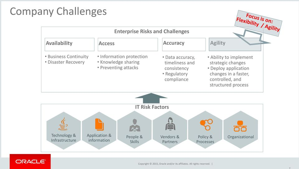 Ability to implement strategic changes Deploy application changes in a faster, controlled, and structured process IT Risk