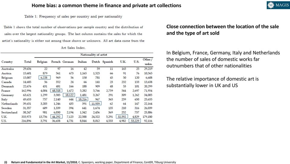 outnumbers that of other nationalities The relative importance of domestic art is substantially lower in UK and US (i)