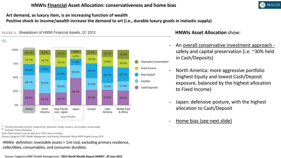 with the highest allocation to Cash/Deposit Home bias (see next slide) HNWIs definition: investable assets > 1ml Usd, excluding primary residence, collectibles, consumables, and consumer durables.