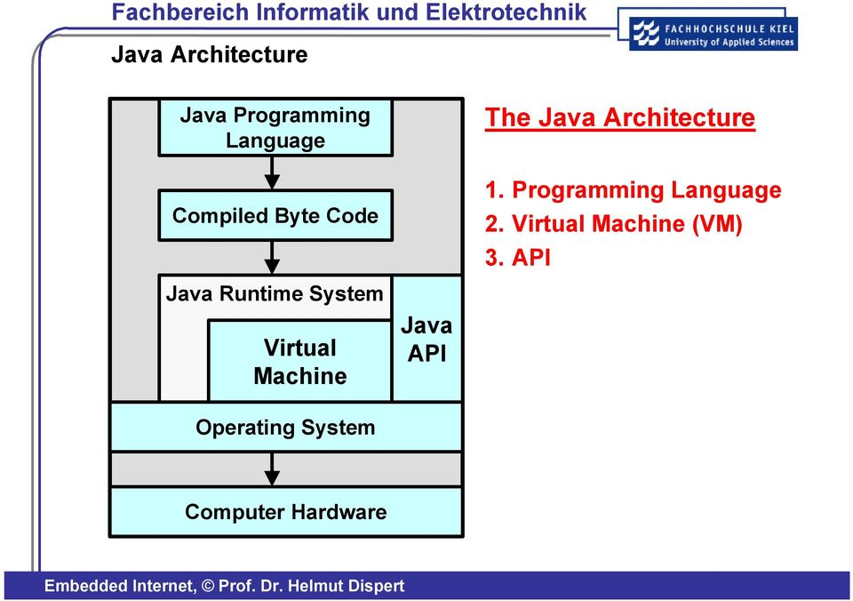 Programming Language 2. Virtual Machine (VM) 3.