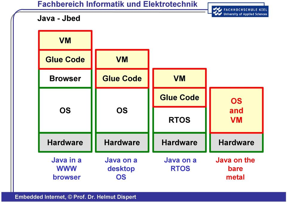 Hardware Hardware Java in a WWW browser Java on