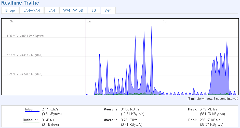 WAN(x) Graphs the amount of traffic which passed through the current active WAN connection.