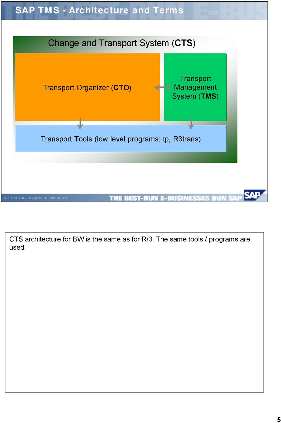 (low level programs: tp, R3trans) SAP AG 2002, Using the CTS with SAP BW 5