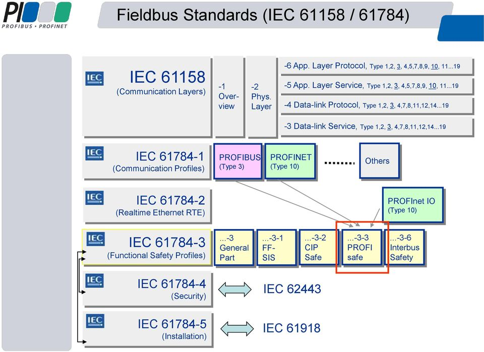 ..19 IEC 61784-1 (Communication Profiles) PROFIBUS (Type 3) PROFINET (Type 10) Others IEC 61784-2 (Realtime Ethernet RTE) PROFInet IO (Type 10) IEC 61784-3