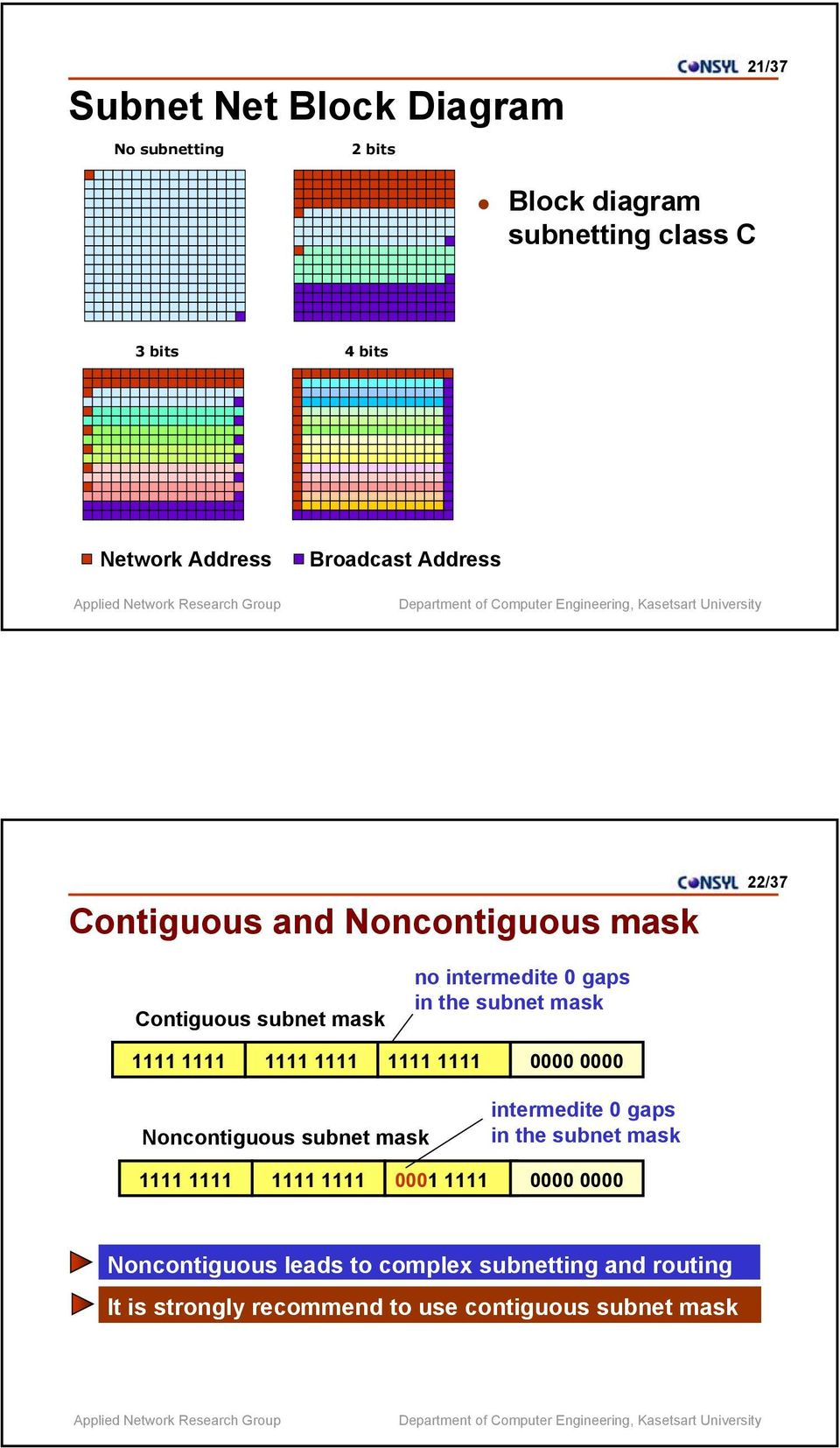gaps in the subnet mask 0000 0000 Noncontiguous subnet mask intermedite 0 gaps in the subnet mask 0001 1111