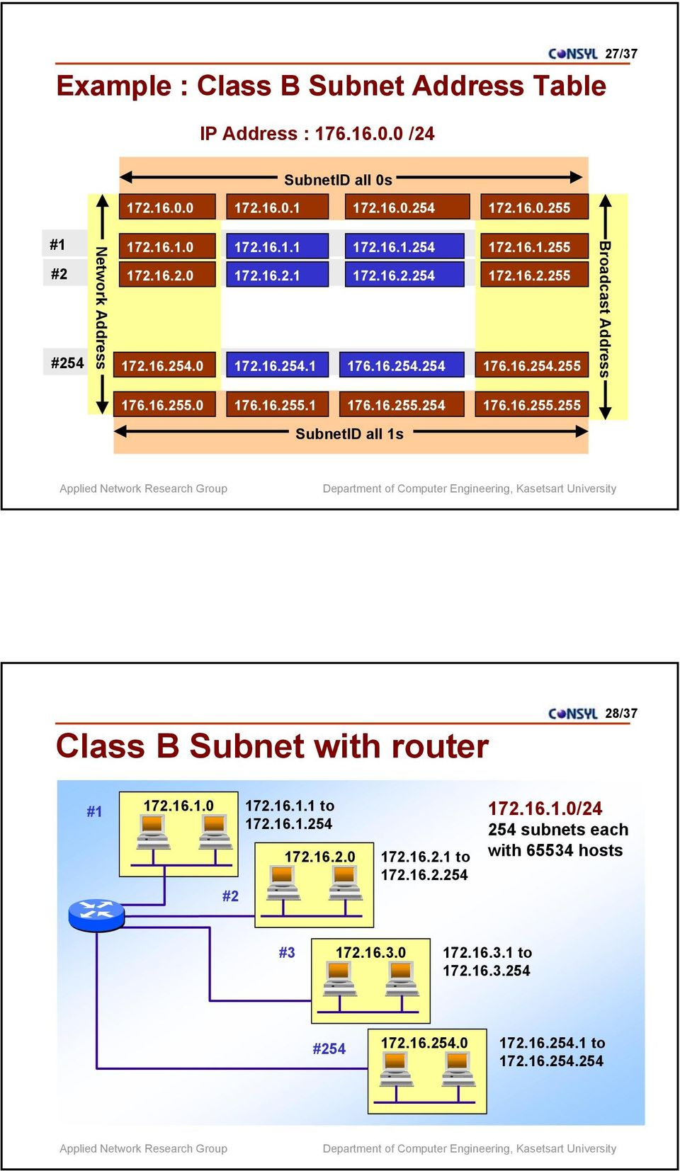 16.255.0 176.16.255.1 176.16.255.254 176.16.255.255 SubnetID all 1s Class B Subnet with router 28/37 #1 172.16.1.0 172.16.1.1 to 172.16.1.254 172.16.2.0 172.16.2.1 to 172.16.2.254 172.16.1.0/24 254 subnets each with 65534 hosts #2 #3 172.