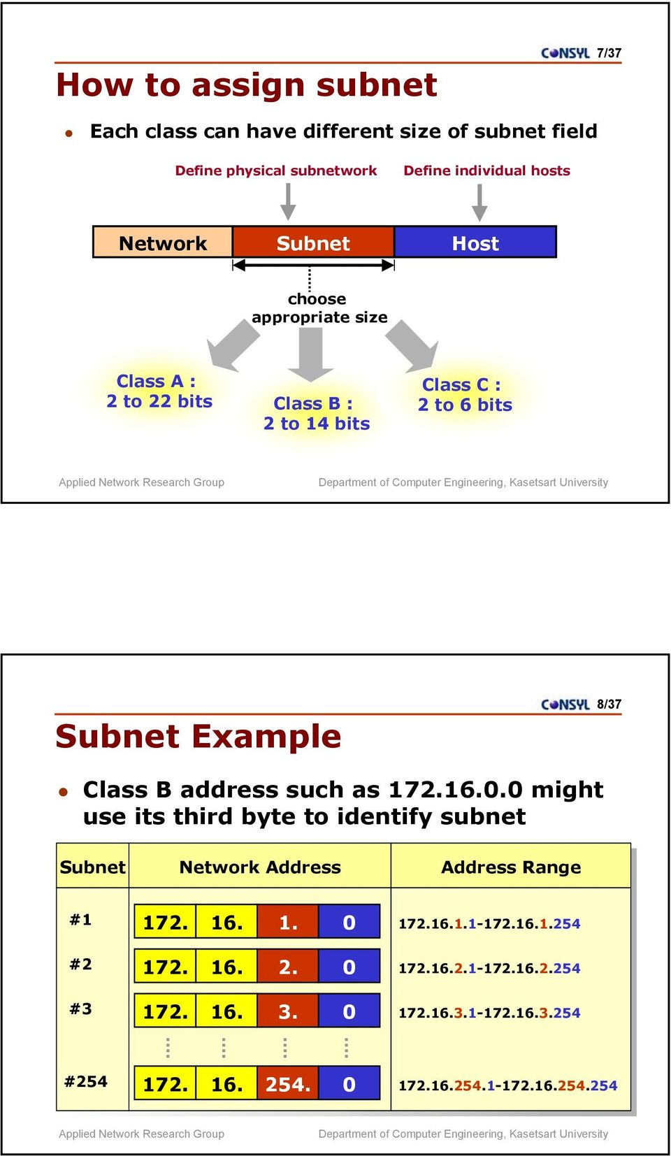 address such as 172.16.0.0 might use its third byte to identify subnet Subnet Network Address Address Range #1 172.16.1.1-172.16.1.254 172.