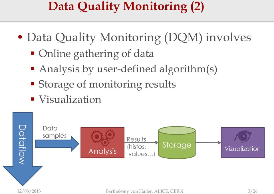 monitoring results Visualization Dataflow Data samples Analysis Results