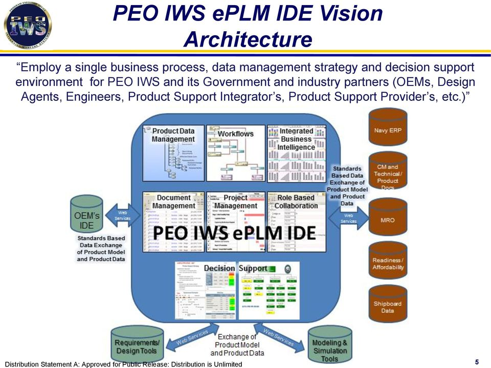 for PEO IWS and its Government and industry partners (OEMs, Design