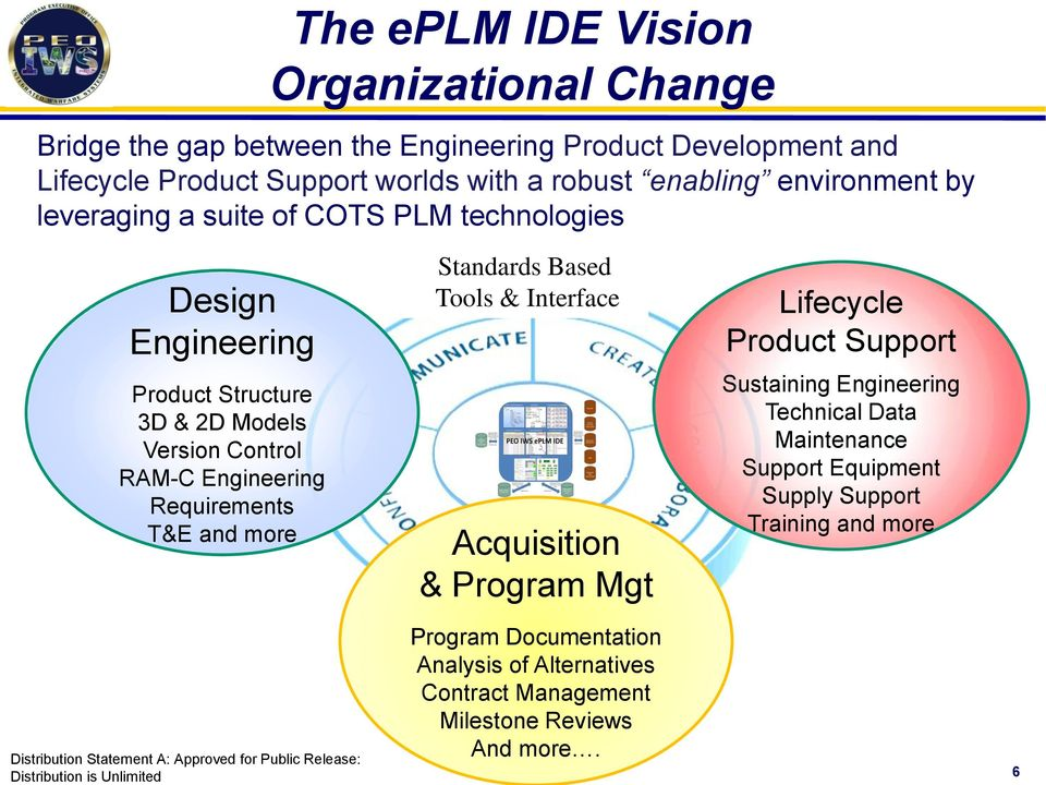 Requirements T&E and more Standards Based Tools & Interface Acquisition & Program Mgt Lifecycle Product Support Sustaining Engineering Technical Data