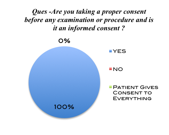 Chart 15 Chart 16 Chart 15 depicts that all the doctors are taking an informed consent from their patients before any procedure.