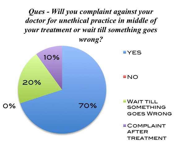 Chart 32 Chart 32 depicts that seventy percent of the patients will complaint against their doctor irrespective whether their treatment is going on or not.