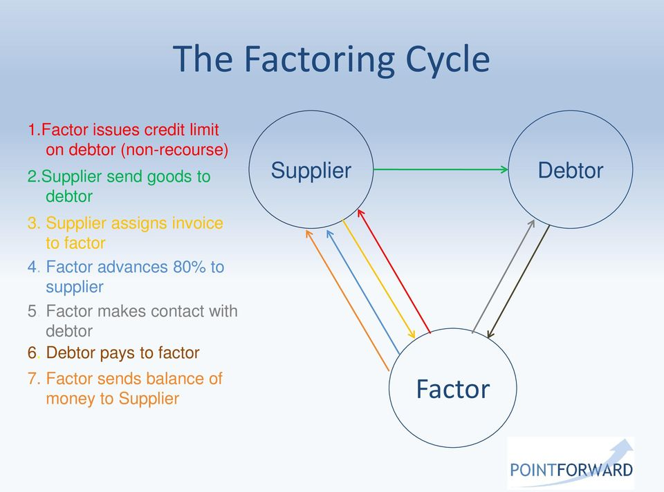 Supplier assigns invoice to factor 4. Factor advances 80% to supplier 5.