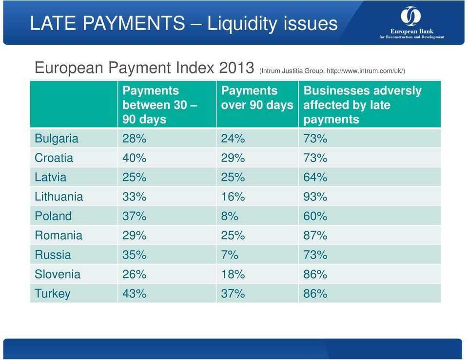 com/uk/) Payments between 30 90 days Payments over 90 days Bulgaria 28% 24% 73% Croatia 40% 29%