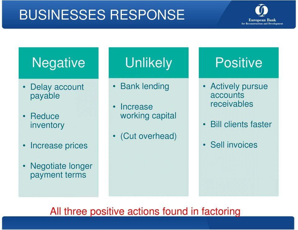 Increase working capital (Cut overhead) Positive Actively pursue accounts