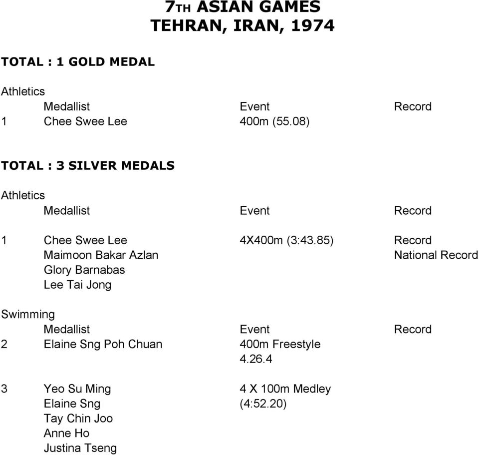 (3:43.85) National Glory Barnabas Lee Tai Jong 2 Elaine Sng Poh Chuan 400m Freestyle 4.