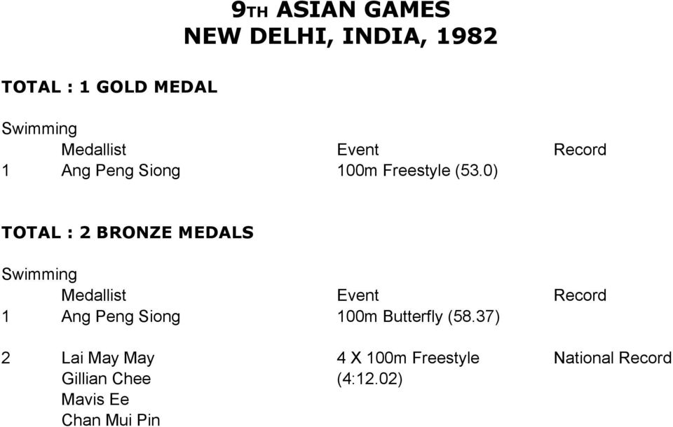0) TOTAL : 2 BRONZE MEDALS 1 Ang Peng Siong 100m Butterfly (58.