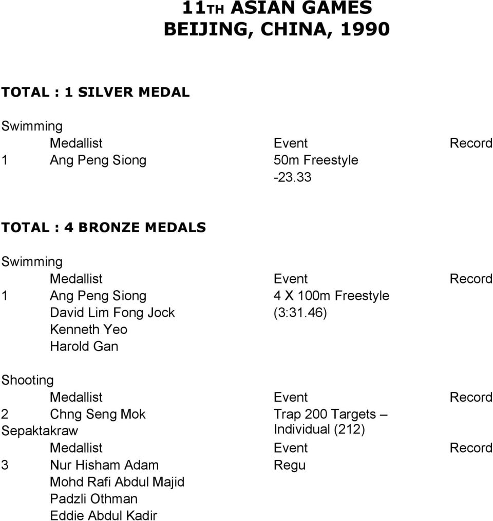 33 TOTAL : 4 BRONZE MEDALS 1 Ang Peng Siong 4 X 100m Freestyle David Lim Fong Jock (3:31.