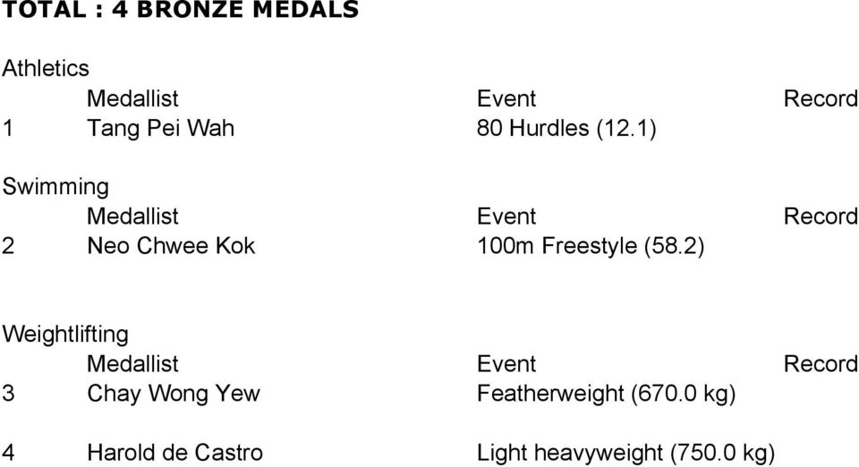 2) Weightlifting 3 Chay Wong Yew Featherweight (670.