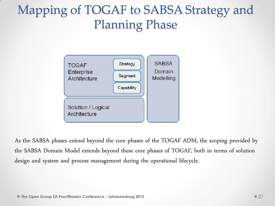 these core phases of TOGAF, both in terms of solution design and system and process management