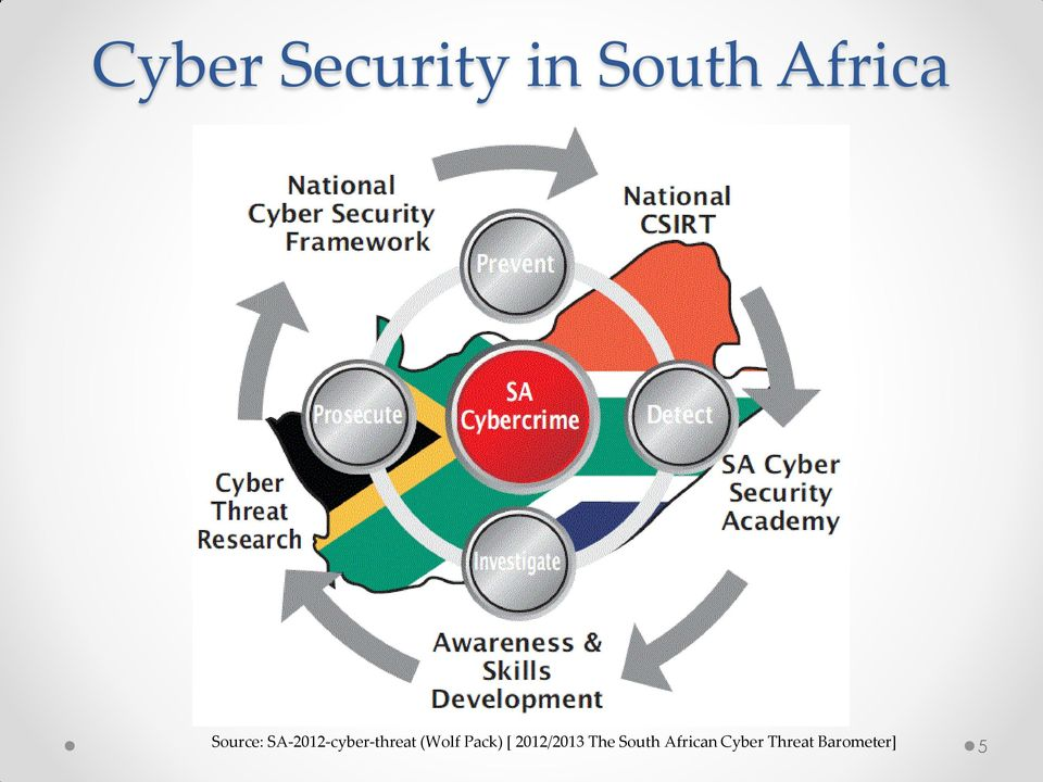 cyber security architect filetype pdf