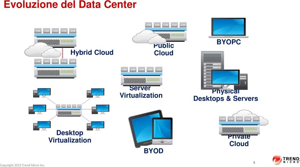 Virtualization Physical Desktops &