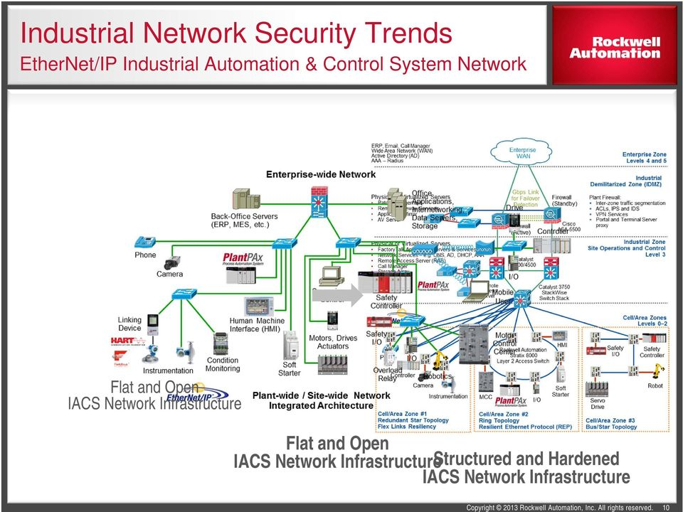 Network Infrastructure Flat and Open IACS Network