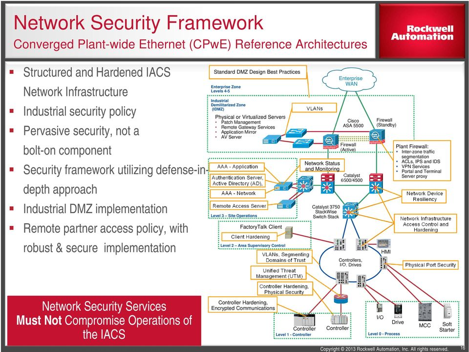 Not Compromise Operations of the IACS Standard DMZ Design Best Practices Enterprise Zone Levels 4-5 Industrial Demilitarized Zone (IDMZ) Physical or Virtualized Servers Patch Management Remote