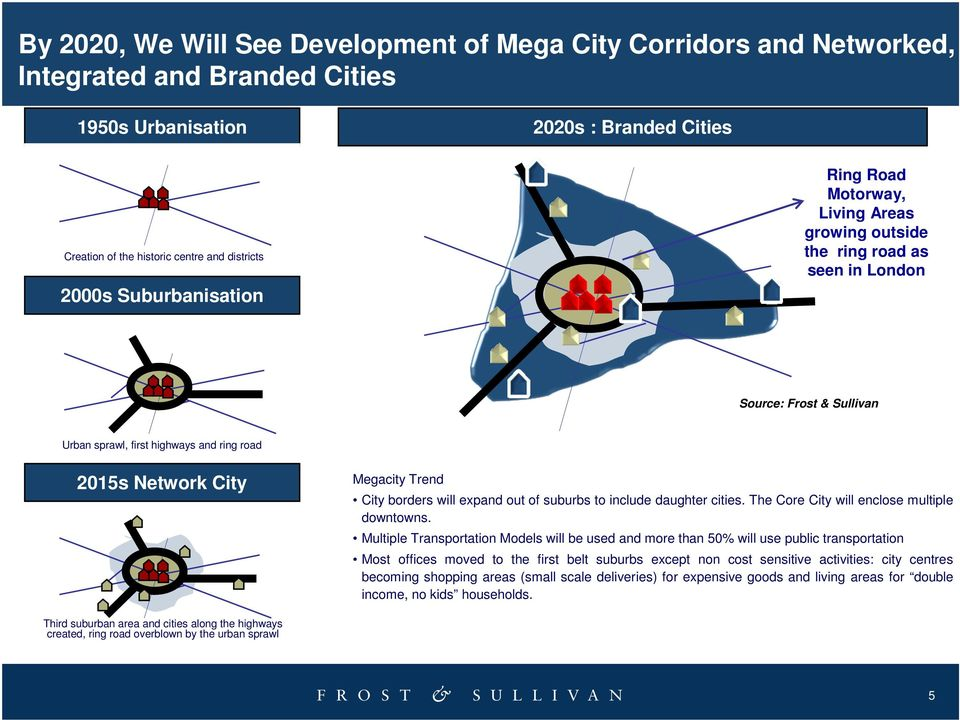 City borders will expand out of suburbs to include daughter cities. The Core City will enclose multiple downtowns.