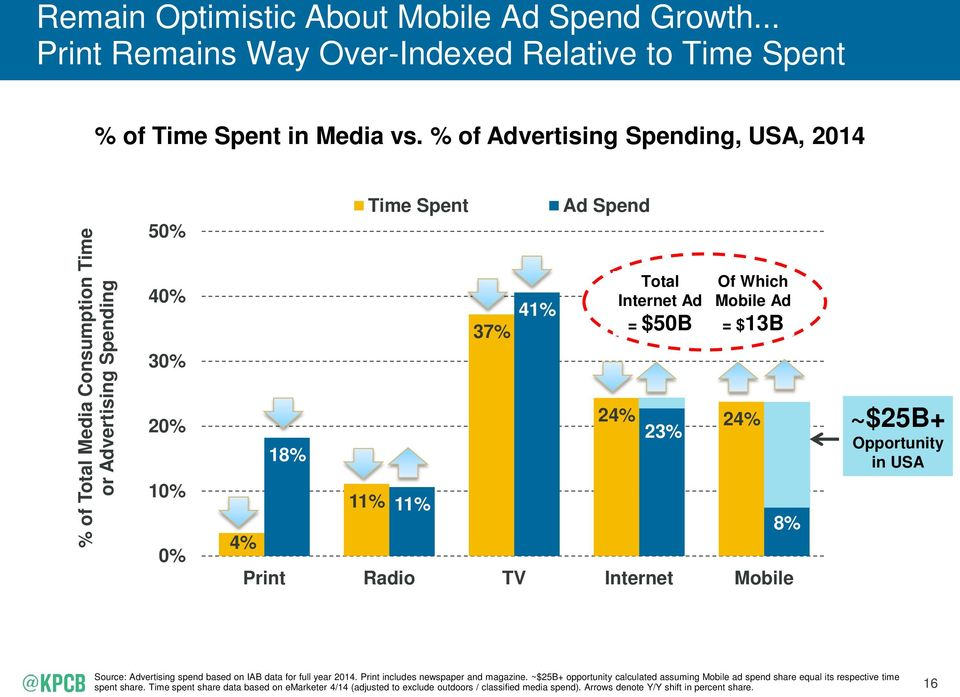 Which Mobile Ad = $13B 24% 24% 23% Print Radio TV Internet Mobile 8% ~$25B+ Opportunity in USA Source: Advertising spend based on IAB data for full year 2014.