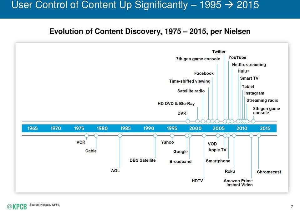 Evolution of Content Discovery,