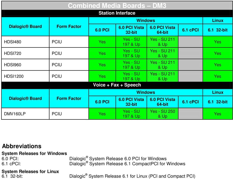Up 211 & Up Vista 64-bit 250 & Up Abbreviations System Releases for : Dialogic System Release for 6.
