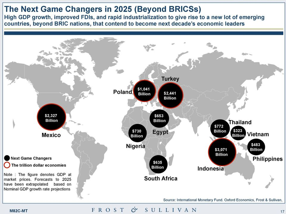 Billion Vietnam Next Game Changers The trillion dollar economies Note : The figure denotes GDP at market prices.