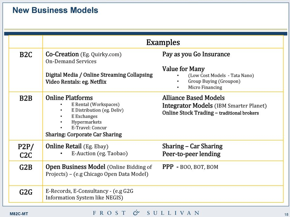 Taobao) Open Business Model (Online Bidding of Projects) (e.g Chicago Open Data Model) E- Records, E- Consultancy - (e.
