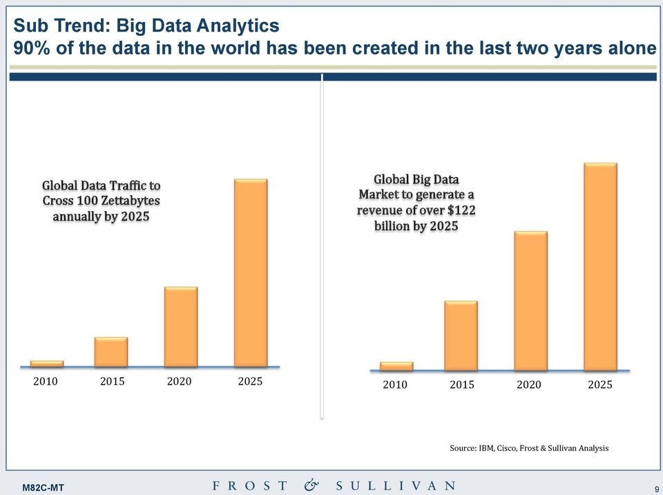 6 Global Data Traf;ic to Cross 100 Zettabytes annually by 2025 Global Big Data Market to generate a revenue of