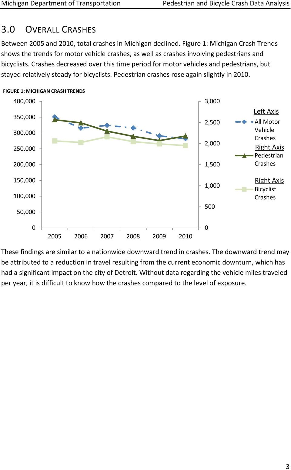 Crashes decreased over this time period for motor vehicles and pedestrians, but stayed relatively steady for bicyclists. Pedestrian crashes rose again slightly in 2010.