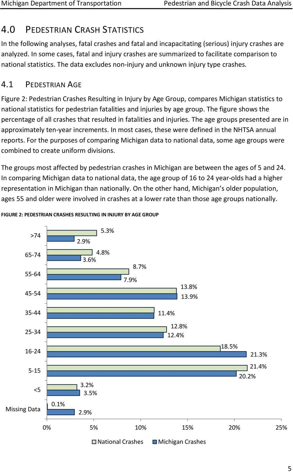 1 PEDESTRIAN AGE Figure 2: Pedestrian Crashes Resulting in Injury by Age Group, compares Michigan statistics to national statistics for pedestrian fatalities and injuries by age group.