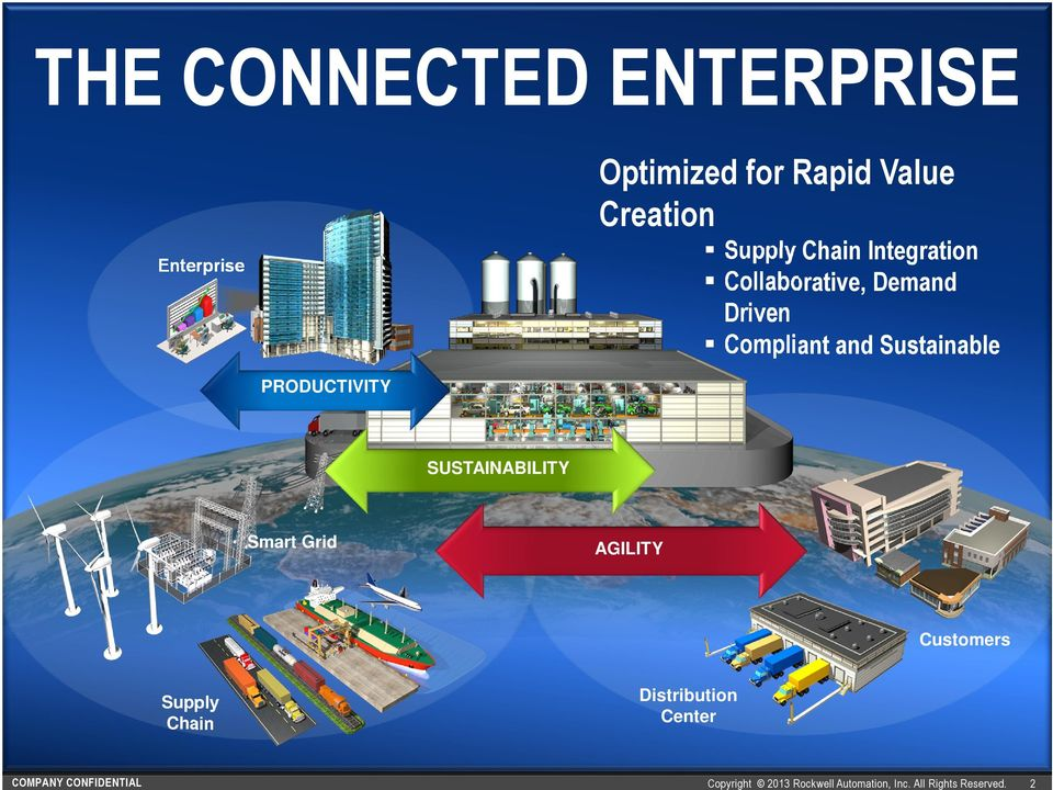 PRODUCTIVITY SUSTAINABILITY Smart Grid AGILITY Customers Supply Chain COMPANY