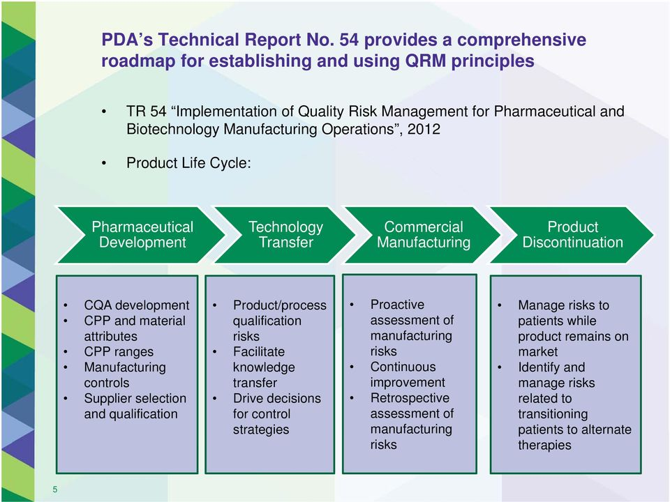 Product Life Cycle: Pharmaceutical Development Technology Transfer Commercial Manufacturing Product Discontinuation CQA development CPP and material attributes CPP ranges Manufacturing controls