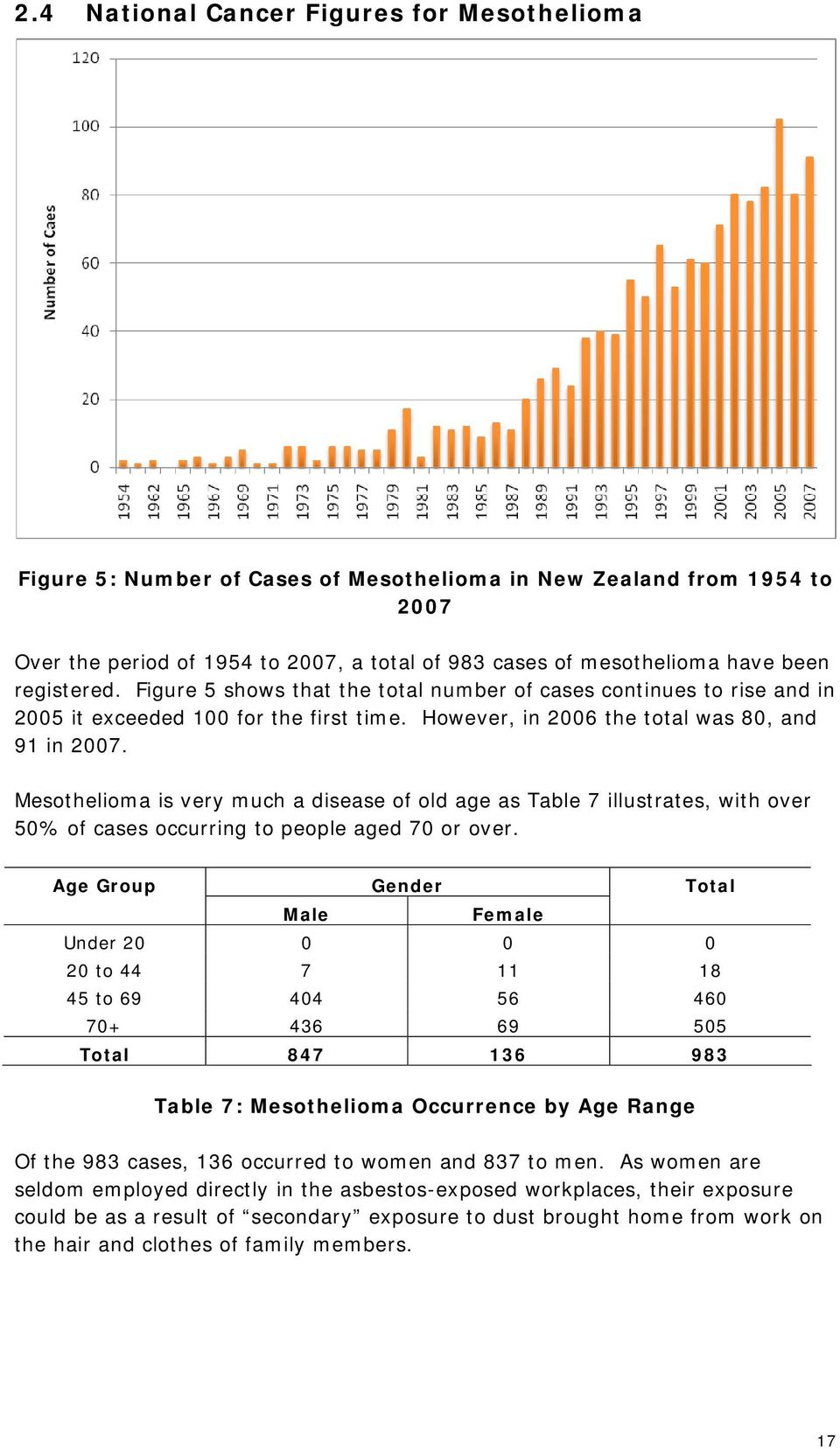 Mesothelioma is very much a disease of old age as Table 7 illustrates, with over 50% of cases occurring to people aged 70 or over.