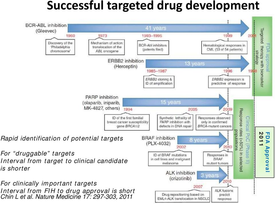 is shorter FDA Approval 2011 For clinically important targets Interval