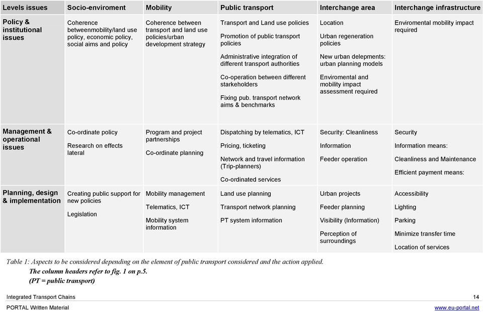policies Enviromental mobility impact required Administrative integration of different transport authorities New urban delepments: urban planning models Co-operation between different starkeholders