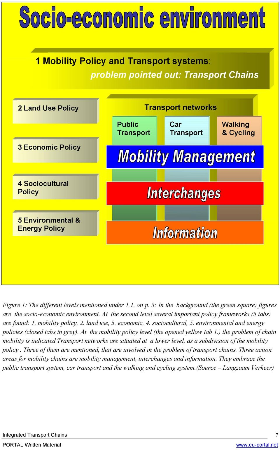 At the second level several important policy frameworks (5 tabs) are found: 1. mobility policy, 2. land use, 3. economic, 4. sociocultural, 5. environmental and energy policies (closed tabs in grey).