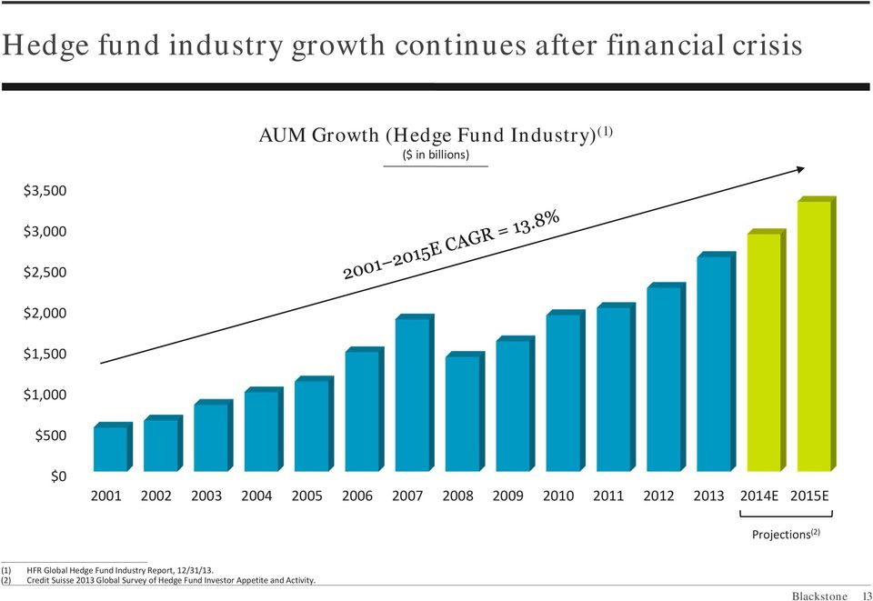 2007 2008 2009 2010 2011 2012 2013 2014E 2015E (1) HFR Global Hedge Fund Industry Report, 12/31/13.