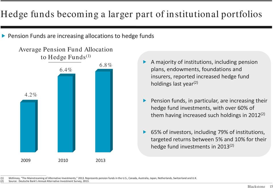 hedge fund investments, with over 60% of them having increased such holdings in 2012 (2) 65% of investors, including 79% of institutions, targeted returns between 5% and 10% for their hedge fund